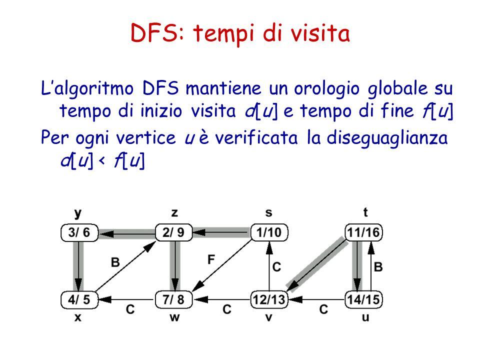 DFS: tempi di visita L'algoritmo DFS mantiene un orologio globale su tempo di inizio visita d[u] e tempo di fine f[u]